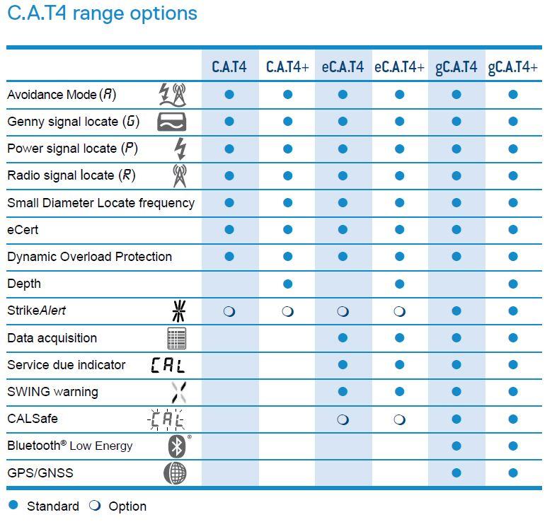 CAT4+ Features | Test Equipment Australia