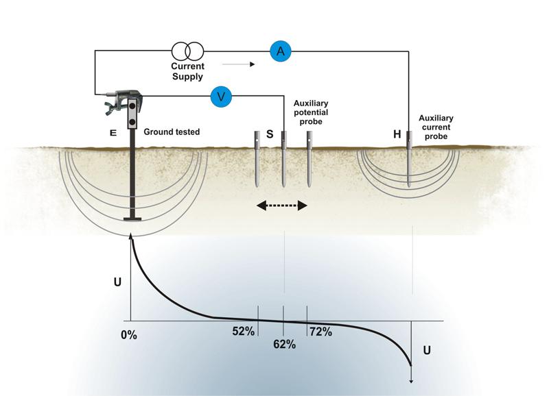 Earth Resistance Measurement Circuit Application Wiring Diagram